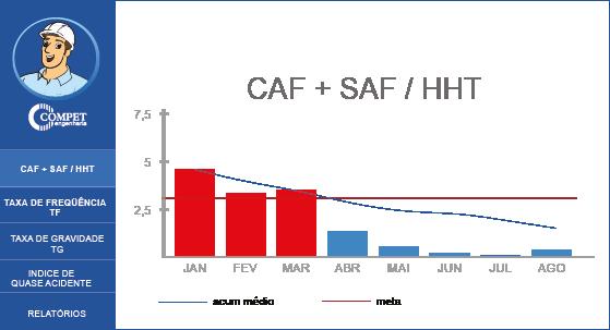 CAF + SAF